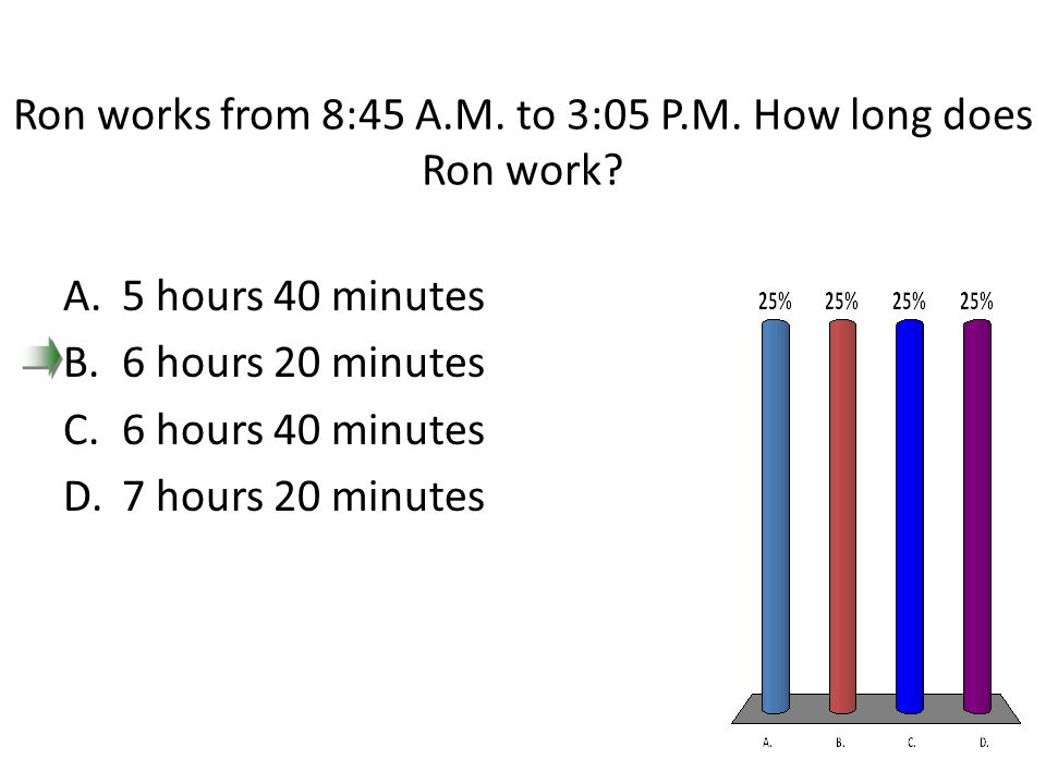 Ron works from 8:45 A.M. to 3:05 P.M. How long does Ron work? A.5 hours 40 minutes B.6 hours 20 minutes C.6 hours 40 minutes D.7 hours 20 minutes