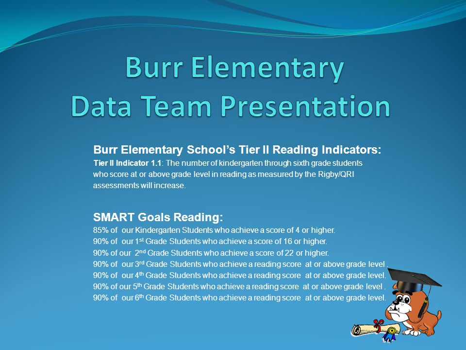 Burr Elementary School's Tier II Reading Indicators: Tier II Indicator 1.1: The number of kindergarten through sixth grade students who score at or ab
