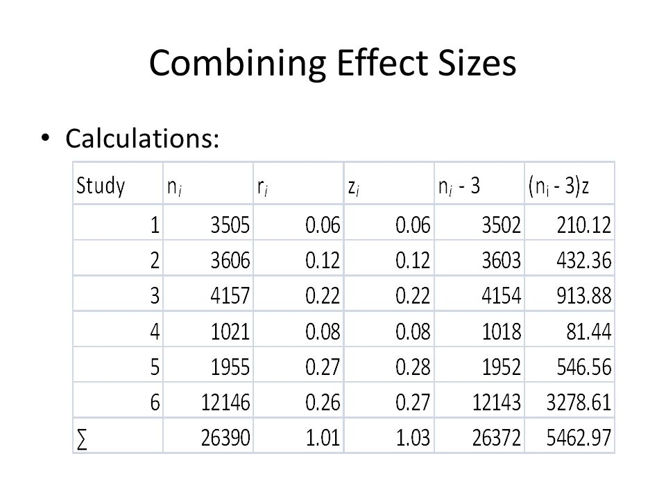 Combining Effect Sizes Calculations: