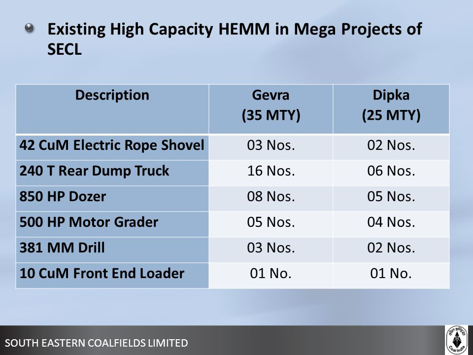 Existing High Capacity HEMM in Mega Projects of SECL Description Gevra (35 MTY) Dipka (25 MTY) 42 CuM Electric Rope Shovel03 Nos.02 Nos. 240 T Rear Du
