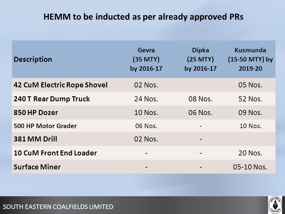SOUTH EASTERN COALFIELDS LIMITED HEMM to be inducted as per already approved PRs Description Gevra (35 MTY) by 2016-17 Dipka (25 MTY) by 2016-17 Kusmu