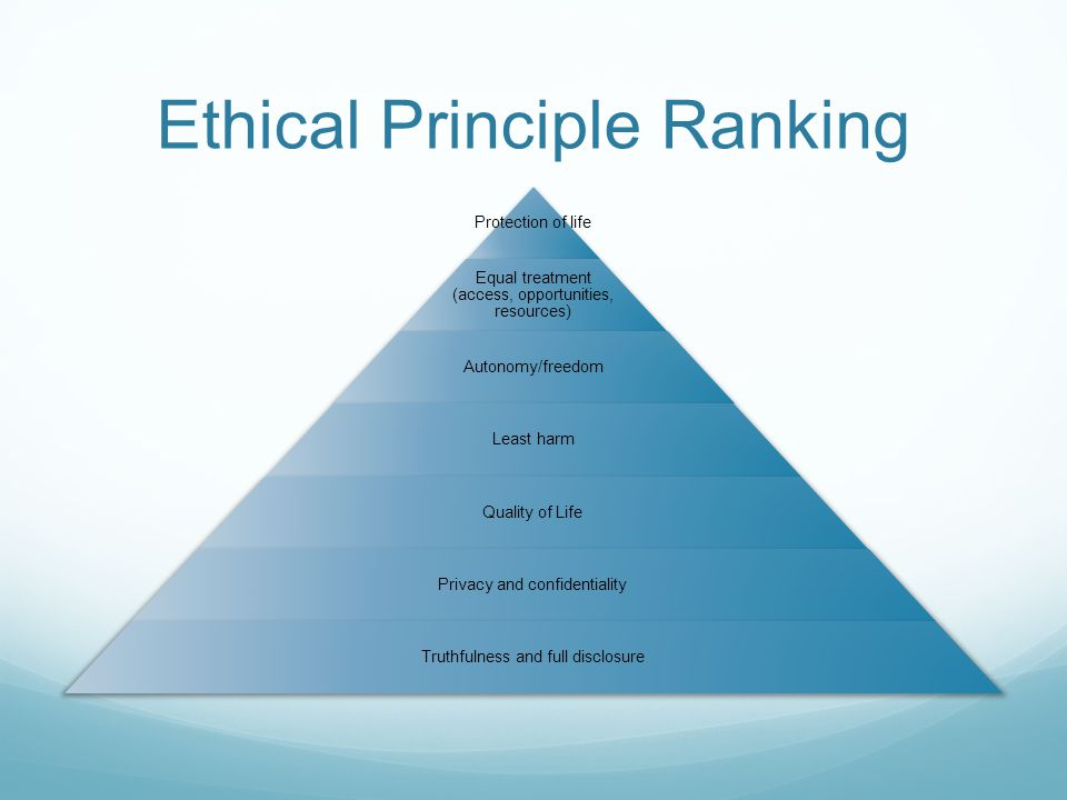 Ethical Principle Ranking Protection of life Equal treatment (access, opportunities, resources) Autonomy/freedom Least harm Quality of Life Privacy an