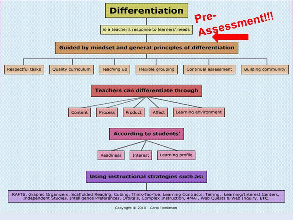 Pre- Assessment!!!