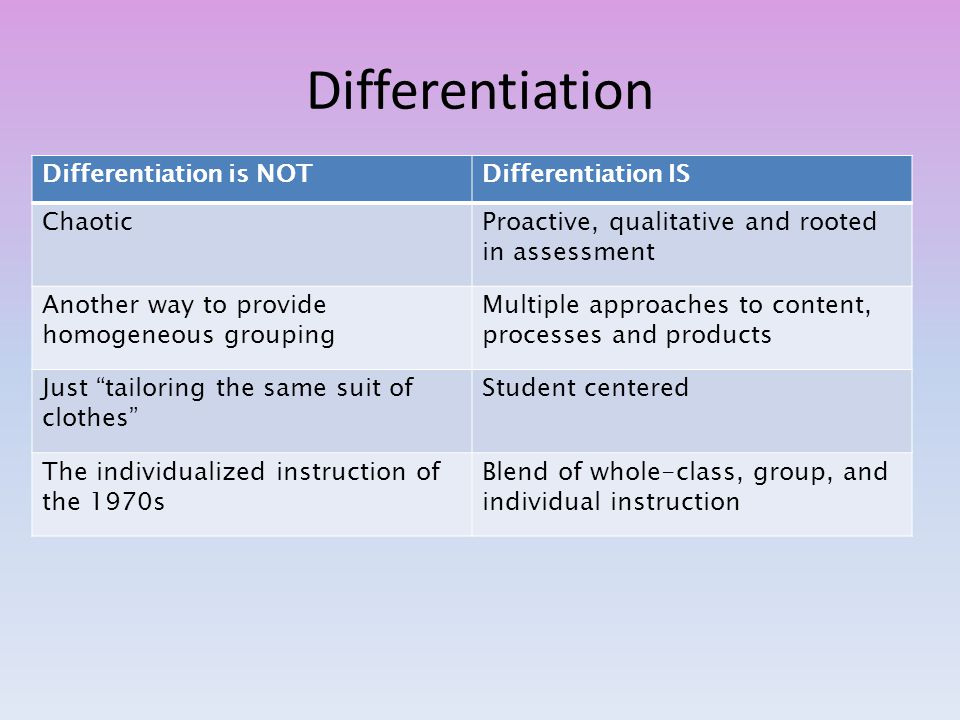 Differentiation Differentiation is NOTDifferentiation IS ChaoticProactive, qualitative and rooted in assessment Another way to provide homogeneous grouping Multiple approaches to content, processes and products Just tailoring the same suit of clothes Student centered The individualized instruction of the 1970s Blend of whole-class, group, and individual instruction