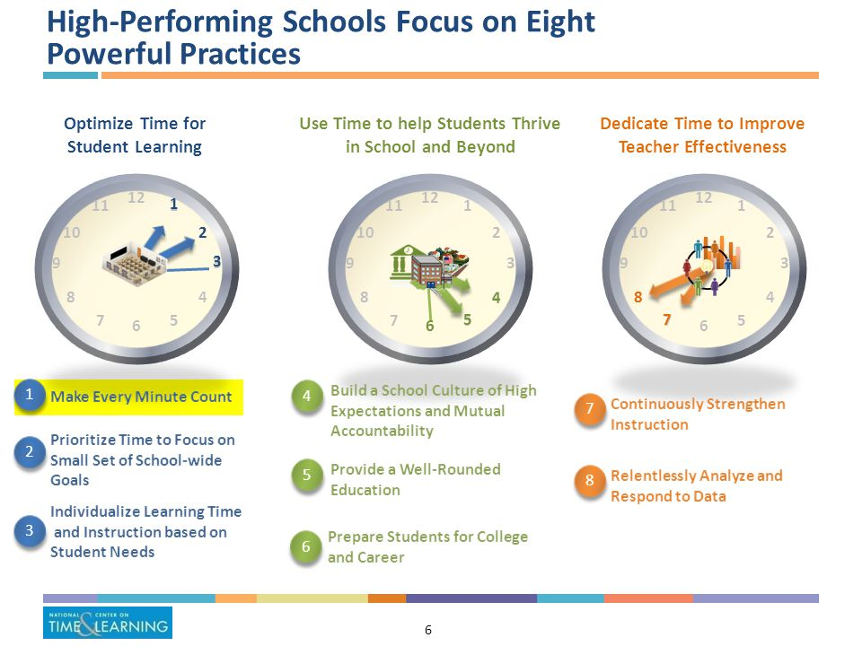 6 Optimize Time for Student Learning Use Time to help Students Thrive in School and Beyond Dedicate Time to Improve Teacher Effectiveness 1 1 2 2 3 3 4 4 5 5 6 6 7 7 8 8 3 1 2 6 5 4 7 8 High-Performing Schools Focus on Eight Powerful Practices 6