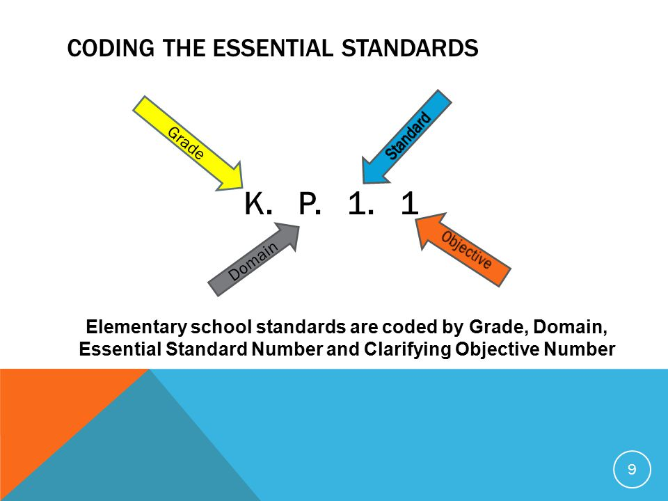 CODING THE ESSENTIAL STANDARDS 9 Elementary school standards are coded by Grade, Domain, Essential Standard Number and Clarifying Objective Number K.
