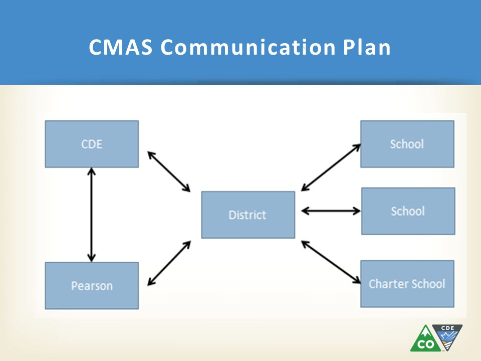 CMAS Communication Plan CDE District Pearson Charter School School (PearsonAccess )