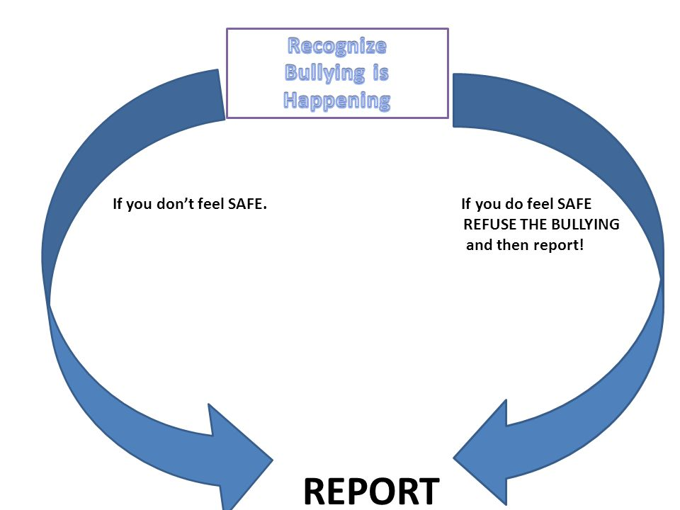 If you don't feel SAFE. If you do feel SAFE REFUSE THE BULLYING and then report! REPORT