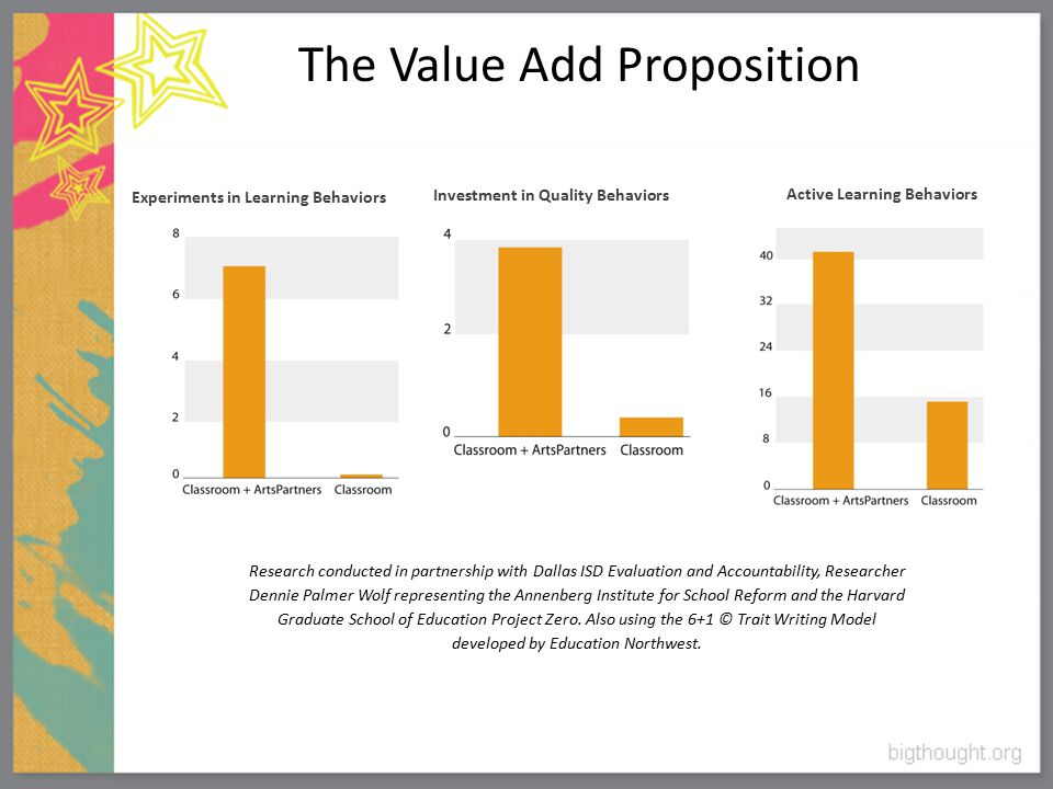 Investment in Quality Behaviors Active Learning Behaviors Experiments in Learning Behaviors The Value Add Proposition Research conducted in partnership with Dallas ISD Evaluation and Accountability, Researcher Dennie Palmer Wolf representing the Annenberg Institute for School Reform and the Harvard Graduate School of Education Project Zero.