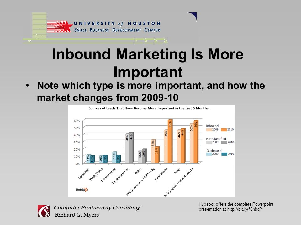Inbound Marketing Is More Important Note which type is more important, and how the market changes from 2009-10 Computer Productivity Consulting Richard G.
