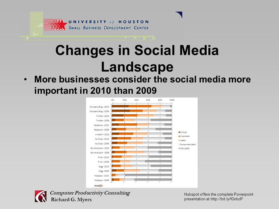 Changes in Social Media Landscape More businesses consider the social media more important in 2010 than 2009 Computer Productivity Consulting Richard G.