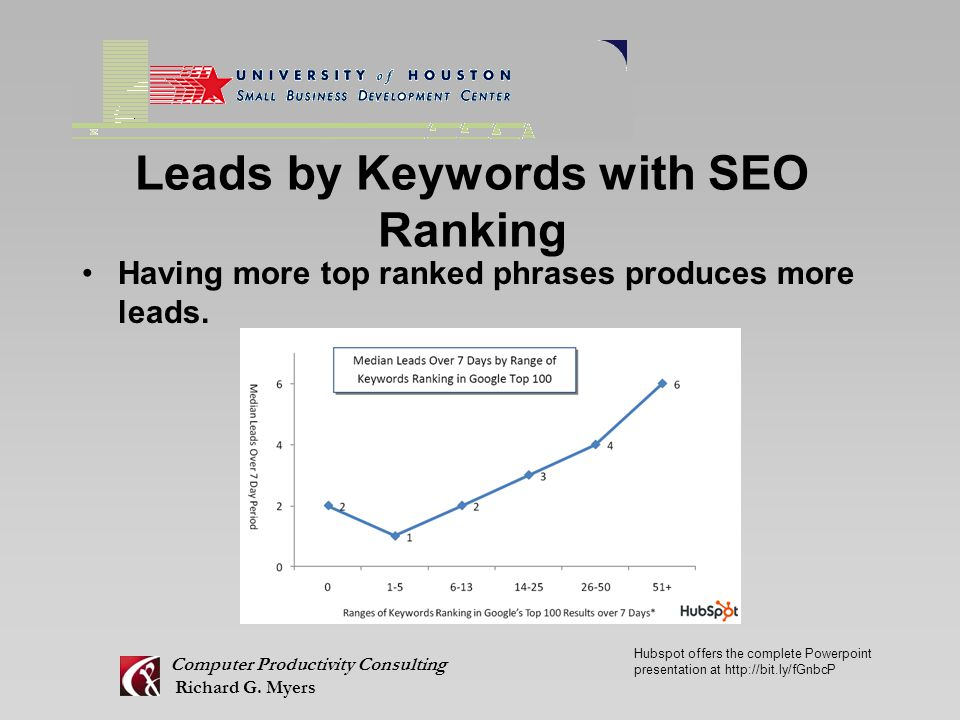 Leads by Keywords with SEO Ranking Having more top ranked phrases produces more leads.