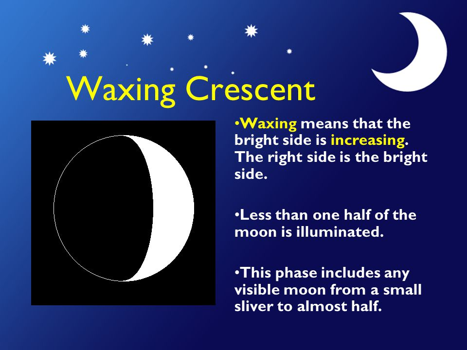 Waxing Crescent Waxing means that the bright side is increasing.