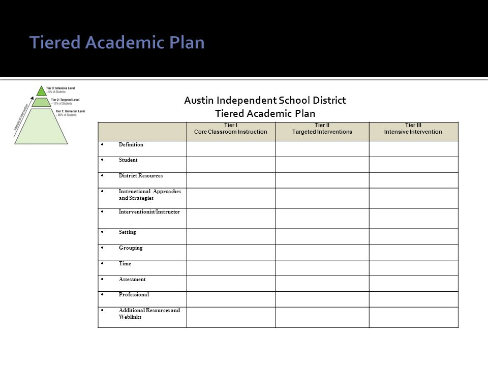 Austin Independent School District Tiered Academic Plan Tier I Core Classroom Instruction Tier II Targeted Interventions Tier III Intensive Intervention  Definition  Student  District Resources  Instructional Approaches and Strategies  Interventionist/Instructor  Setting  Grouping  Time  Assessment  Professional  Additional Resources and Weblinks