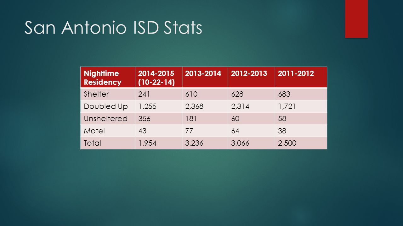 San Antonio ISD Stats Nighttime Residency 2014-2015 (10-22-14) 2013-20142012-20132011-2012 Shelter241610628683 Doubled Up1,2552,3682,3141,721 Unsheltered3561816058 Motel43776438 Total1,9543,2363,0662,500