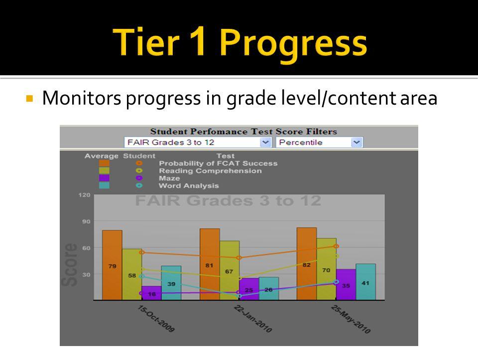  Monitors progress in grade level/content area