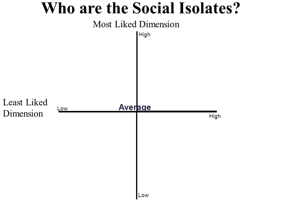Who are the Social Isolates?... Least Liked Dimension Most Liked Dimension Controversial Popular Rejected Neglected Most Noms Liked Least Noms........