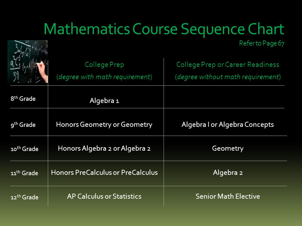 Mathematics Course Sequence Chart Refer to Page 67 College Prep (degree with math requirement) Algebra 1 Honors Geometry or Geometry Honors Algebra 2 or Algebra 2 Honors PreCalculus or PreCalculus AP Calculus or Statistics College Prep or Career Readiness (degree without math requirement) Algebra I or Algebra Concepts Geometry Algebra 2 Senior Math Elective 8 th Grade 9 th Grade 10 th Grade 11 th Grade 12 th Grade