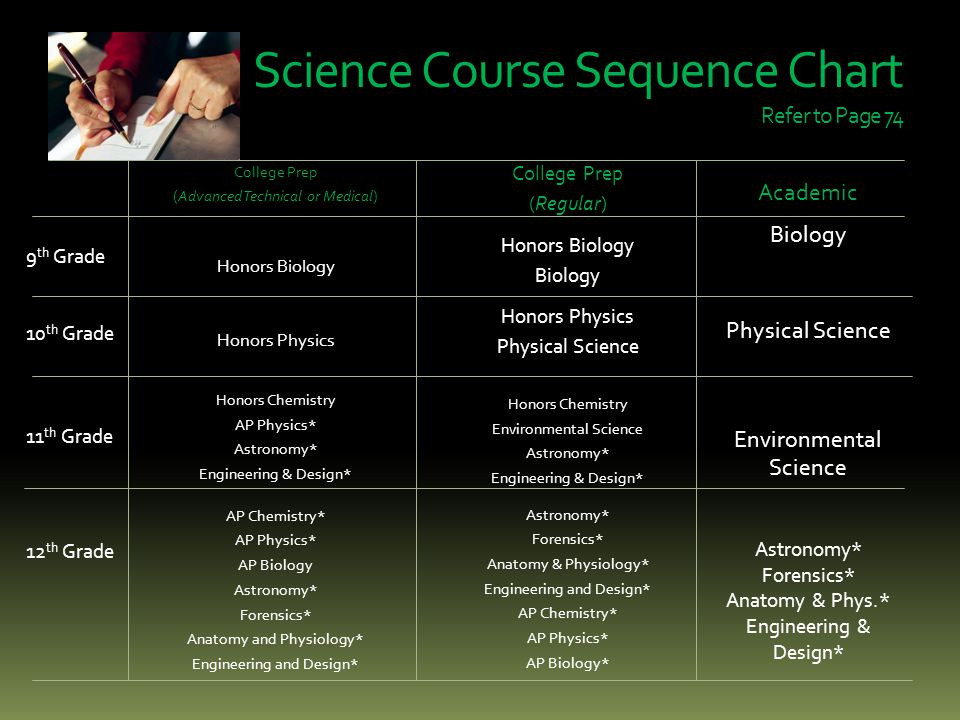 Science Course Sequence Chart Refer to Page 74 College Prep (Advanced Technical or Medical) Honors Biology Honors Physics Honors Chemistry AP Physics* Astronomy* Engineering & Design* AP Chemistry* AP Physics* AP Biology Astronomy* Forensics* Anatomy and Physiology* Engineering and Design* College Prep (Regular) Honors Biology Biology Honors Physics Physical Science Honors Chemistry Environmental Science Astronomy* Engineering & Design* Astronomy* Forensics* Anatomy & Physiology* Engineering and Design* AP Chemistry* AP Physics* AP Biology* 9 th Grade 10 th Grade 11 th Grade 12 th Grade Academic Biology Physical Science Environmental Science Astronomy* Forensics* Anatomy & Phys.* Engineering & Design*