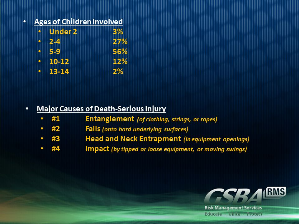 Ages of Children Involved Under 23% 2-427% 5-956% 10-1212% 13-142% Major Causes of Death-Serious Injury #1Entanglement (of clothing, strings, or ropes) #2Falls (onto hard underlying surfaces) #3Head and Neck Entrapment (in equipment openings) #4Impact (by tipped or loose equipment, or moving swings)