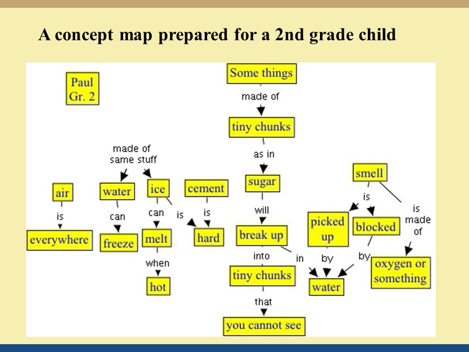 A concept map prepared for a 2nd grade child