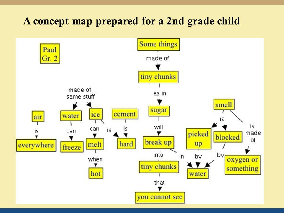 A concept map prepared for a 2nd grade child