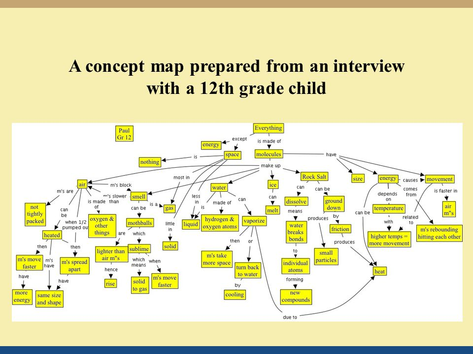 A concept map prepared from an interview with a 12th grade child