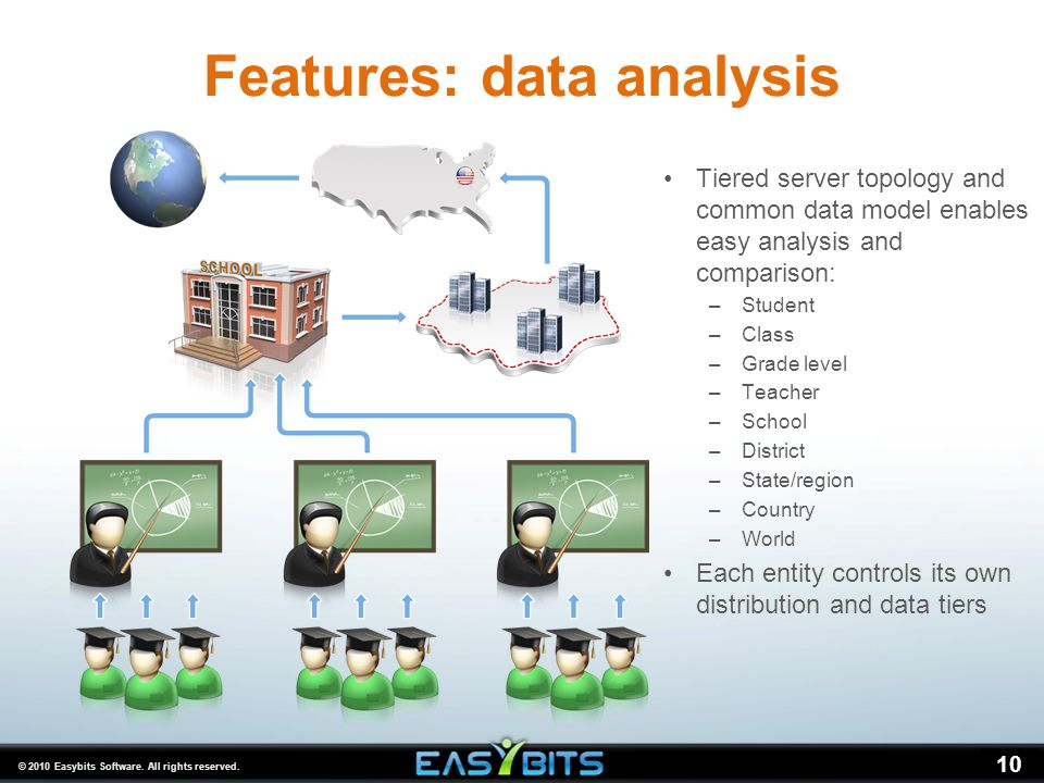 © 2010 Easybits Software. All rights reserved. 10 Features: data analysis Tiered server topology and common data model enables easy analysis and compa