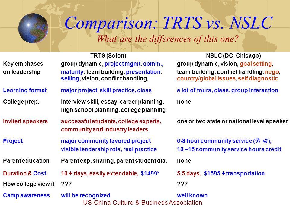 US-China Culture & Business Association Comparison: TRTS vs.