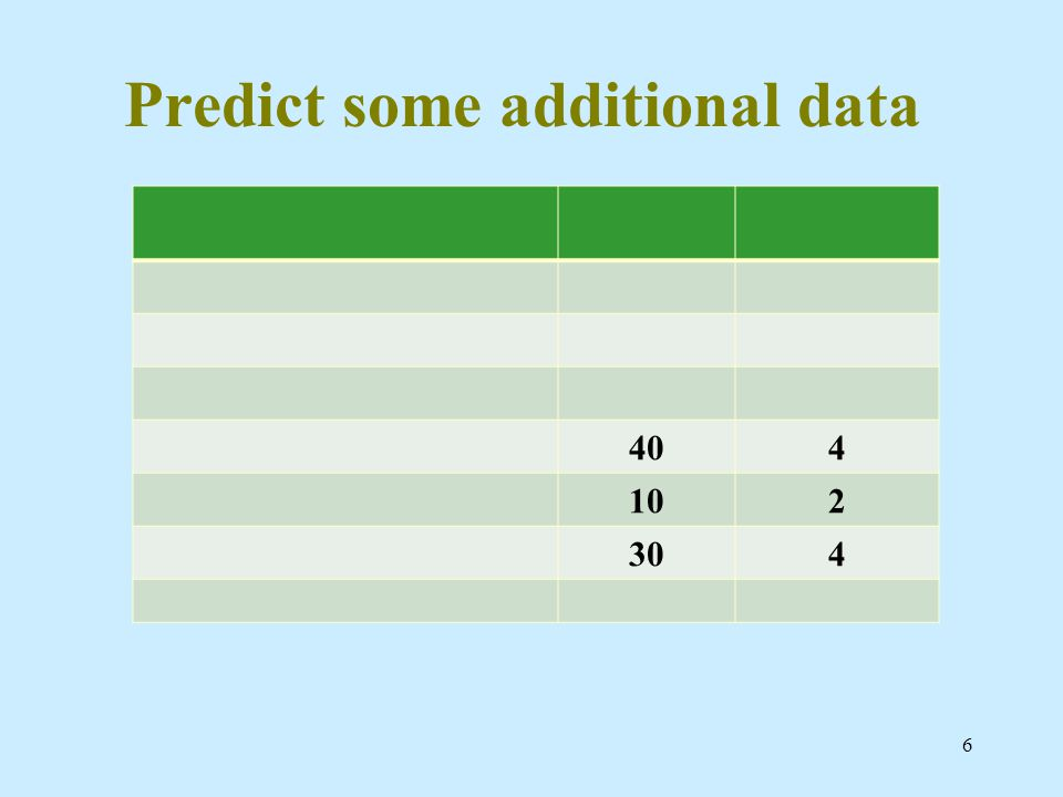 Predict some additional data 404 102 304 6