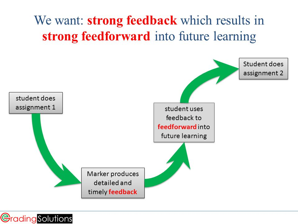 We want: strong feedback which results in strong feedforward into future learning student does assignment 1 Student does assignment 2 Marker produces detailed and timely feedback student uses feedback to feedforward into future learning