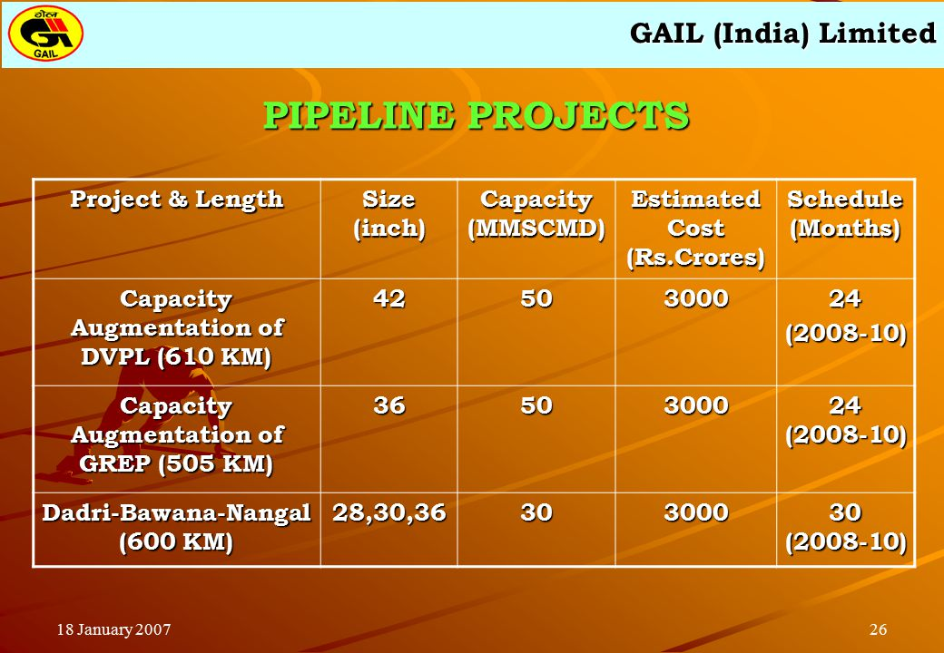 GAIL (India) Limited 2618 January 2007 PIPELINE PROJECTS Project & Length Size (inch) Capacity (MMSCMD) Estimated Cost (Rs.Crores) Schedule (Months) Capacity Augmentation of DVPL (610 KM) 4250300024(2008-10) Capacity Augmentation of GREP (505 KM) 36503000 24 (2008-10) Dadri-Bawana-Nangal (600 KM) 28,30,36303000 30 (2008-10)