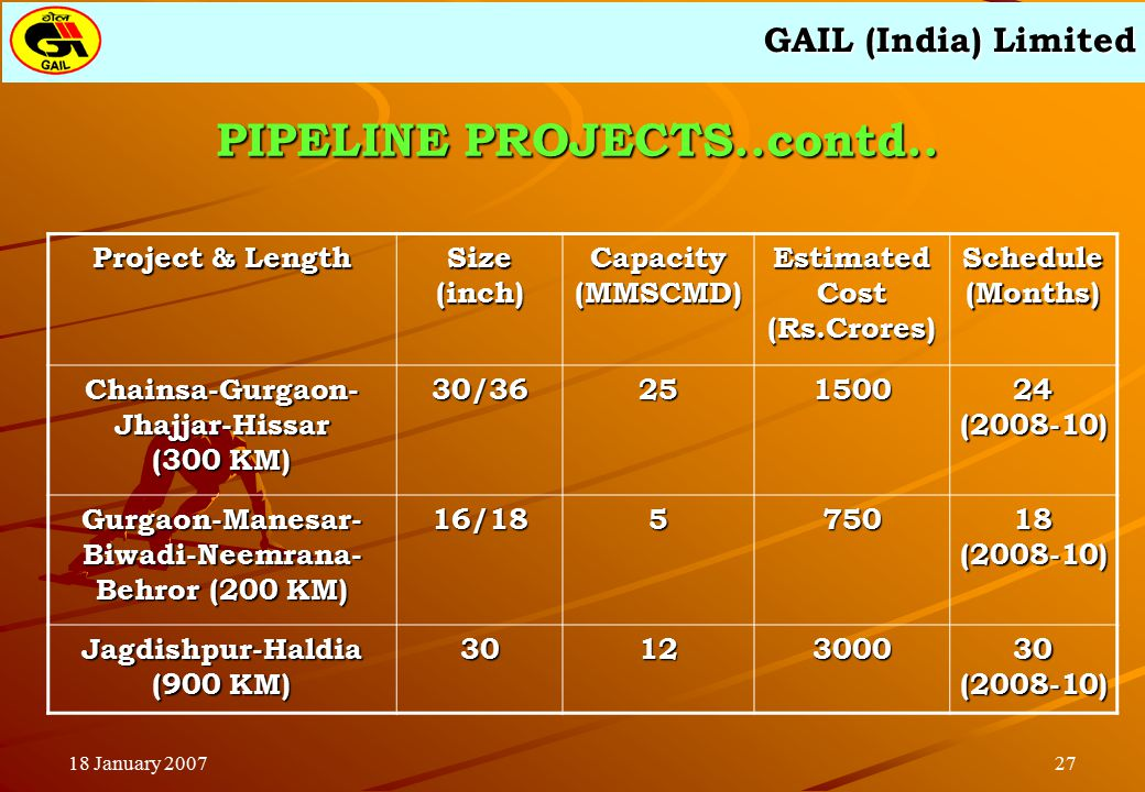 GAIL (India) Limited 2718 January 2007 PIPELINE PROJECTS..contd.. Project & Length Size (inch) Capacity (MMSCMD) Estimated Cost (Rs.Crores) Schedule (