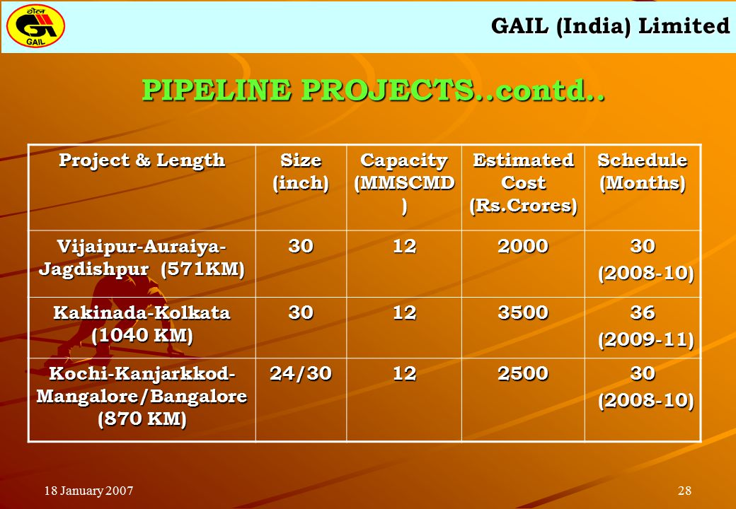 GAIL (India) Limited 2818 January 2007 PIPELINE PROJECTS..contd..