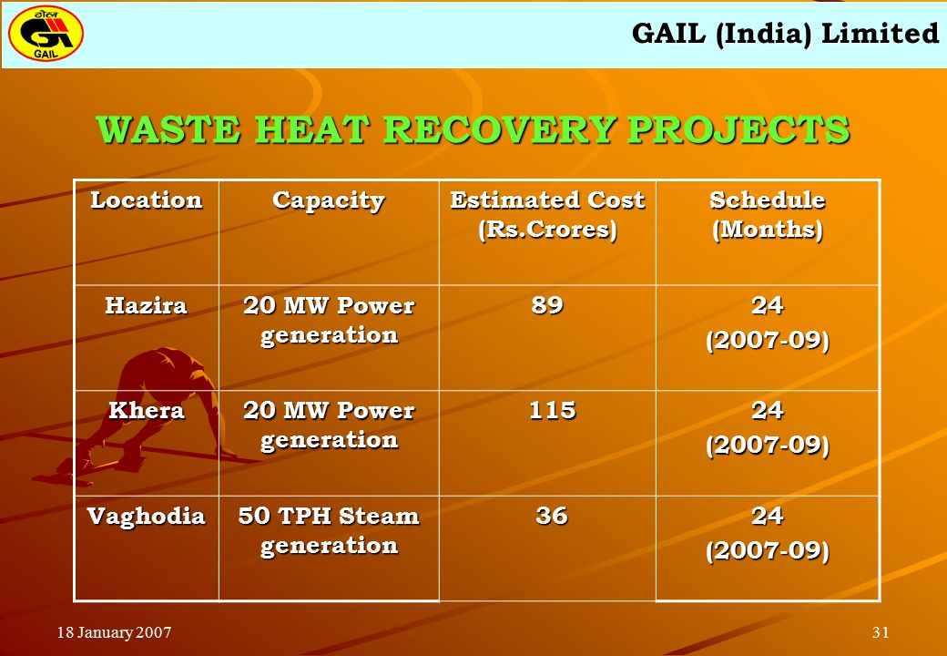 GAIL (India) Limited 3118 January 2007 WASTE HEAT RECOVERY PROJECTS LocationCapacity Estimated Cost (Rs.Crores) Schedule (Months) Hazira 20 MW Power generation 8924(2007-09) Khera 115 11524(2007-09) Vaghodia 50 TPH Steam generation 36 3624(2007-09)