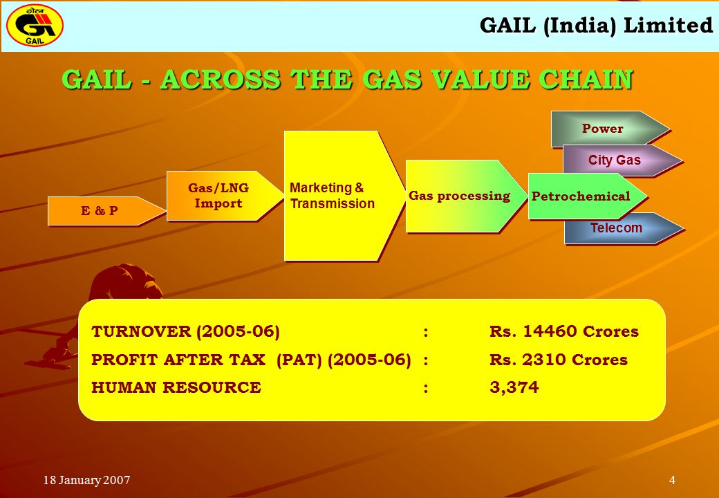 GAIL (India) Limited 418 January 2007 GAIL - ACROSS THE GAS VALUE CHAIN Telecom Power City Gas E & P Gas/LNG Import Gas/LNG Import Marketing & Transmission Marketing & Transmission Gas processing Petrochemical TURNOVER (2005-06):Rs.