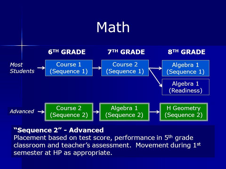 Math Course 2 (Sequence 2) 6 TH GRADE Course 1 (Sequence 1) Algebra 1 (Sequence 2) 7 TH GRADE Course 2 (Sequence 1) H Geometry (Sequence 2) 8 TH GRADE