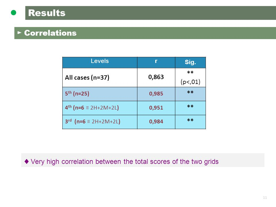 11 Results ● ► Correlations ♦ Very high correlation between the total scores of the two grids Levelsr Sig.