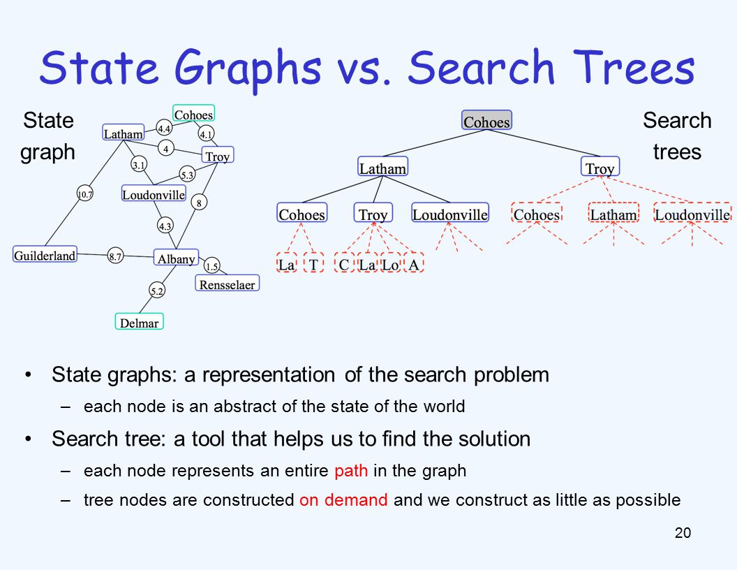 State Graphs vs.
