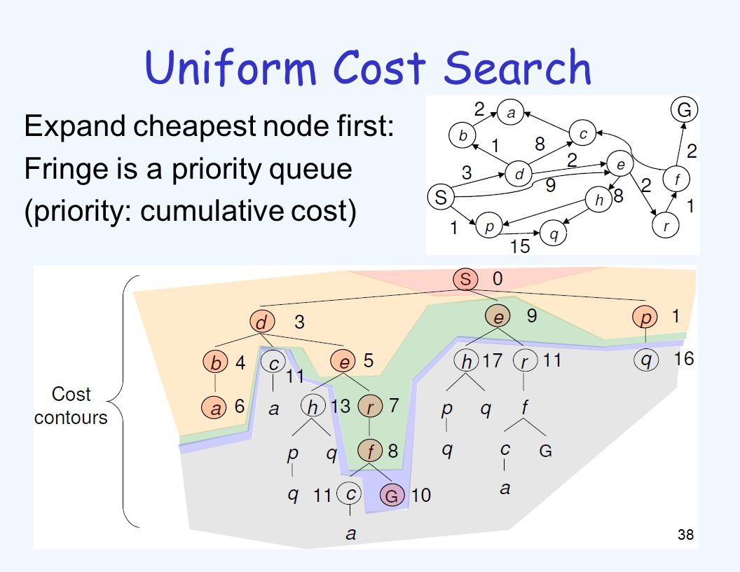 Uniform Cost Search 38 Expand cheapest node first: Fringe is a priority queue (priority: cumulative cost)