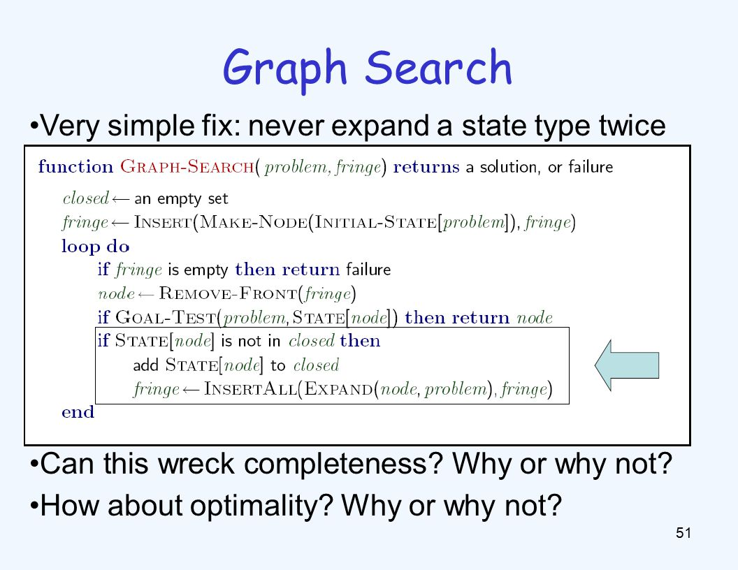 Graph Search 51 Very simple fix: never expand a state type twice Can this wreck completeness.