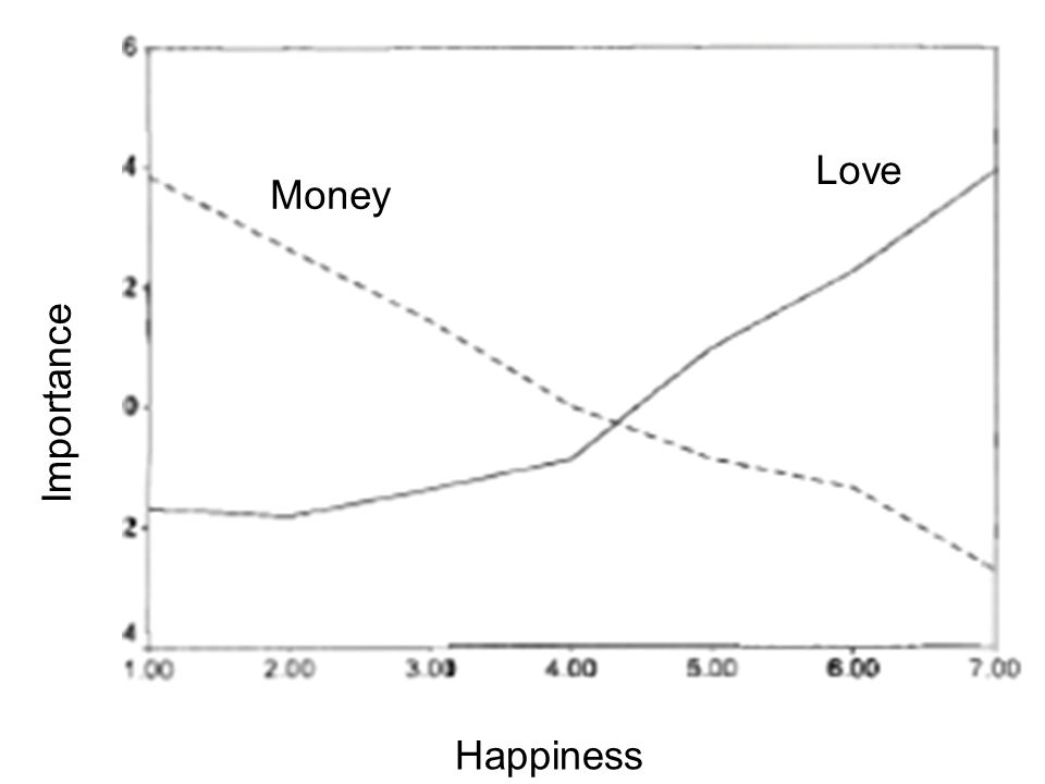 Money Love Happiness Importance