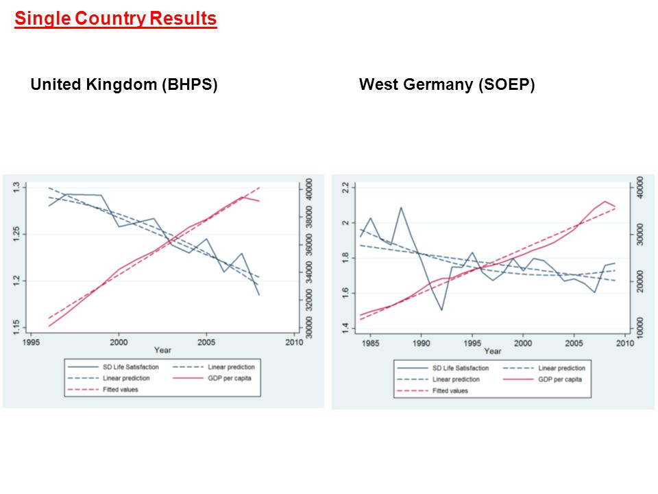 Single Country Results United Kingdom (BHPS)West Germany (SOEP)