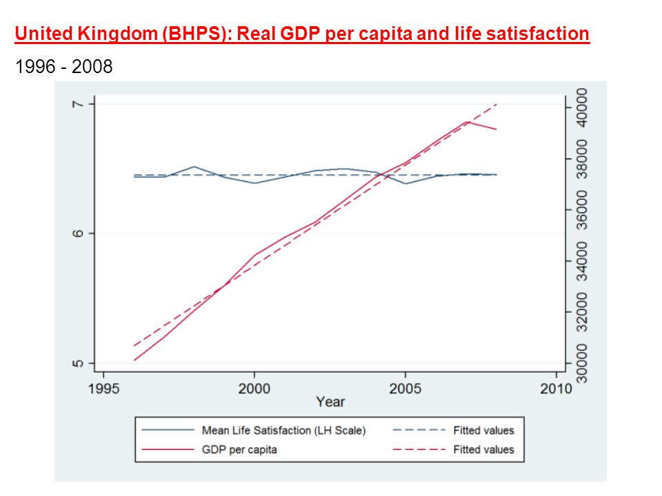 United Kingdom (BHPS): Real GDP per capita and life satisfaction 1996 - 2008