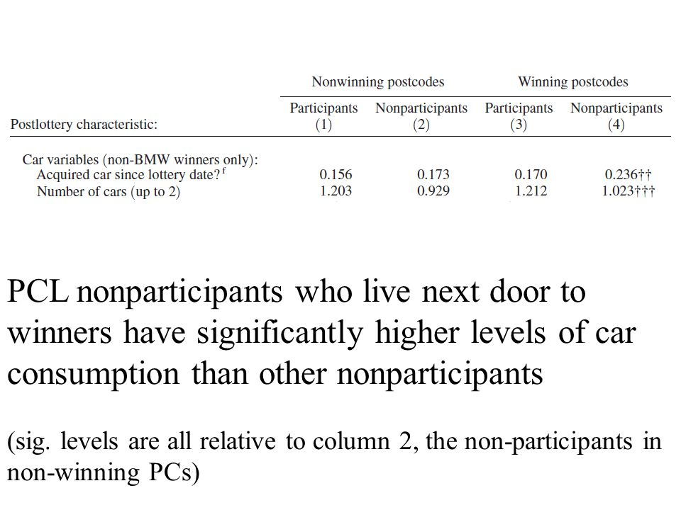 PCL nonparticipants who live next door to winners have significantly higher levels of car consumption than other nonparticipants (sig.