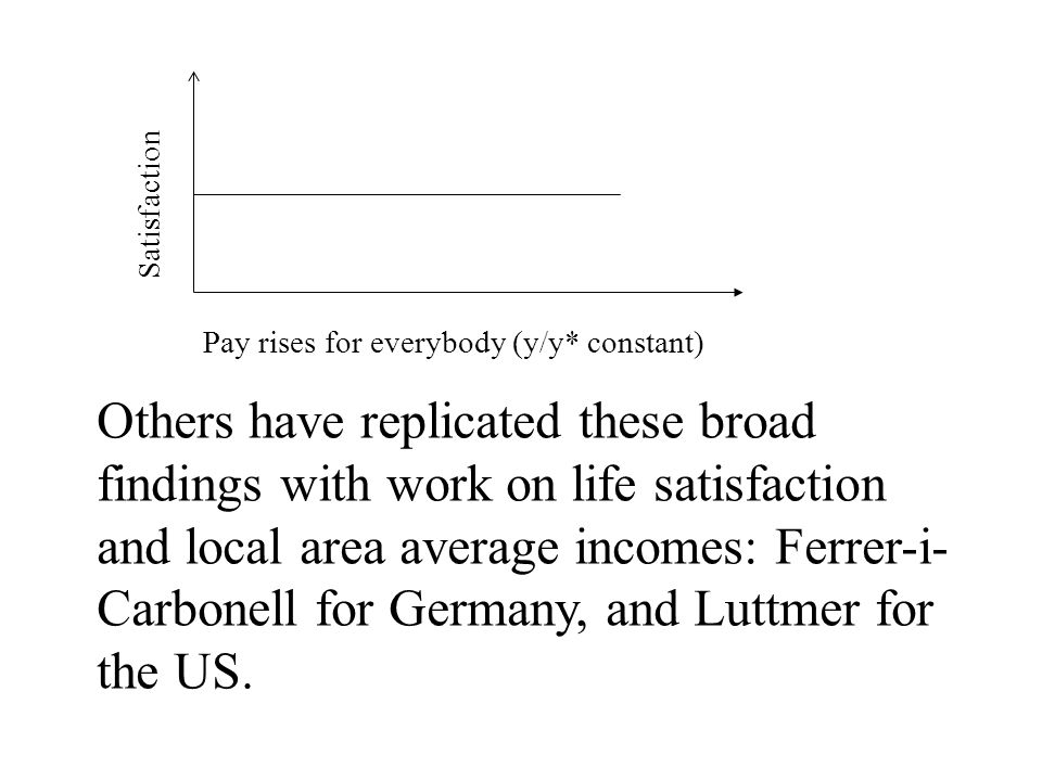 Pay rises for everybody (y/y* constant) Satisfaction Others have replicated these broad findings with work on life satisfaction and local area average incomes: Ferrer-i- Carbonell for Germany, and Luttmer for the US.
