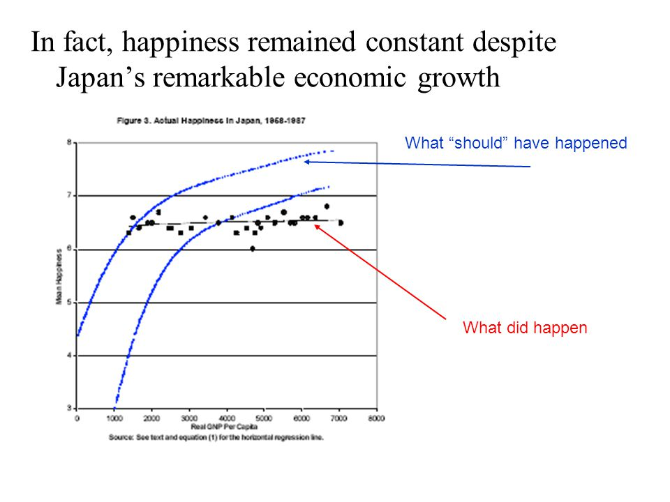 Therefore, when we look at the effect of own pay and others' pay on satisfaction, we find the following kind of stylised relationships: Income DOES bring happiness...
