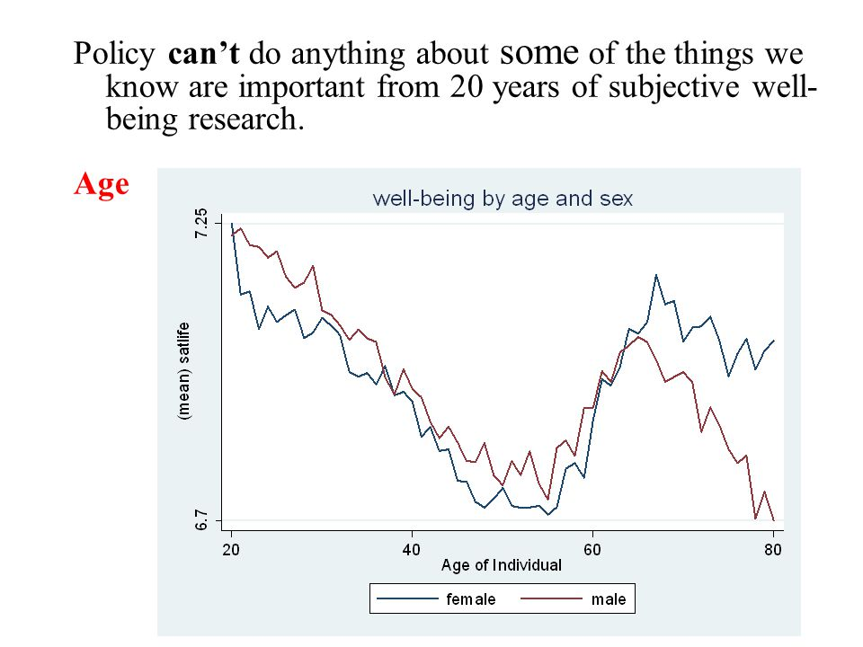 Policy can't do anything about some of the things we know are important from 20 years of subjective well- being research.
