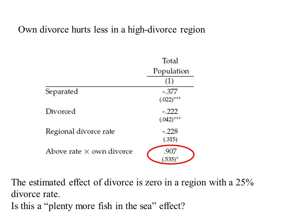 Own divorce hurts less in a high-divorce region The estimated effect of divorce is zero in a region with a 25% divorce rate.