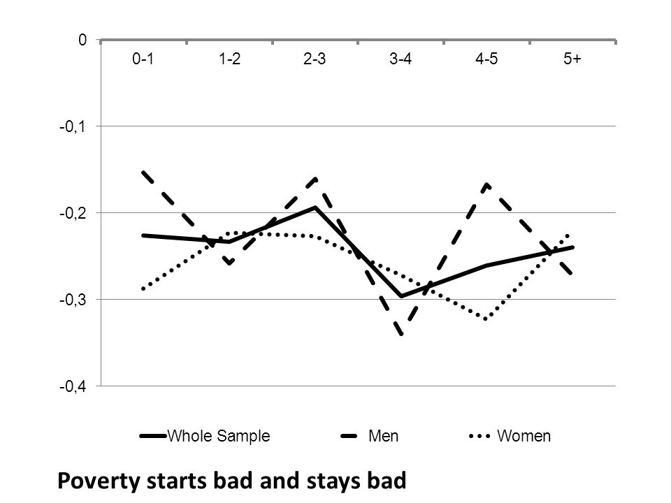 Poverty starts bad and stays bad